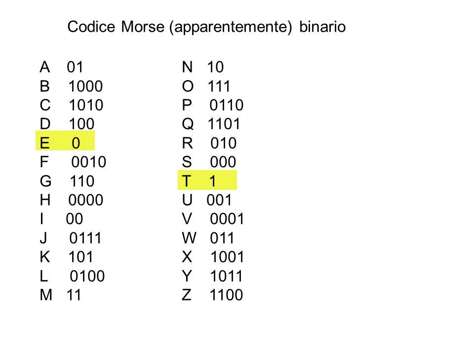 Codice Morse (apparentemente) binario A 01 N 10 B 1000O 111 C 1010P 0110 D 100Q 1101 E 0R 010 F 0010S 000 G 110T 1 H 0000U 001 I 00V 0001 J 0111W 011