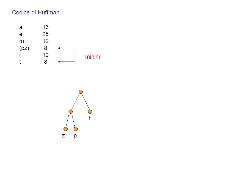t Codice di Huffman a16 e25 m12 (pz) 8 r10 t 8 minimi zp