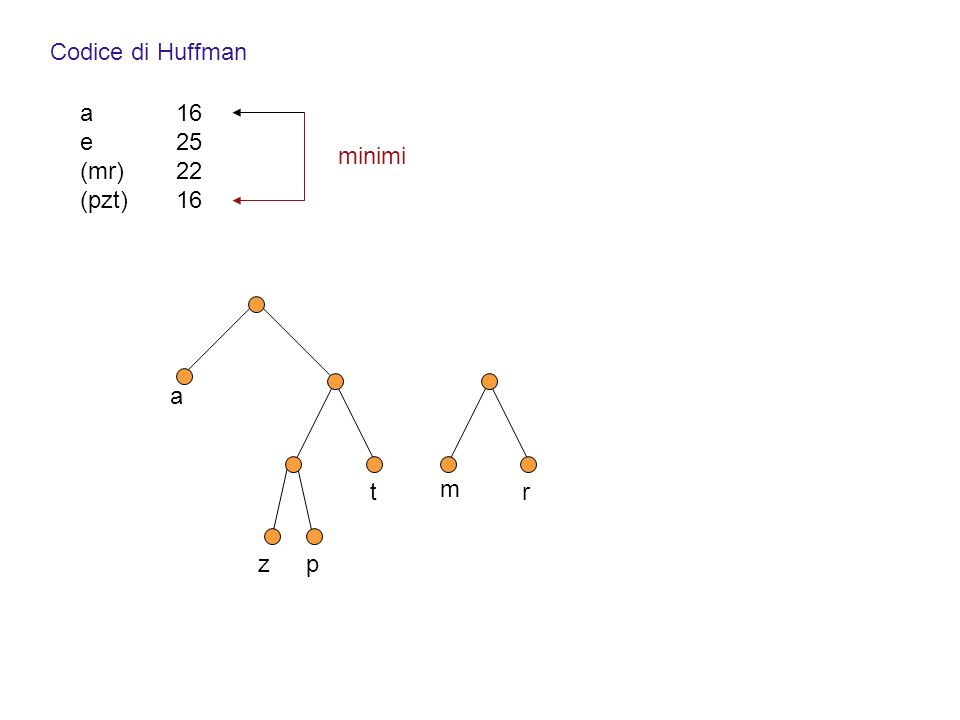 a Codice di Huffman a16 e25 (mr)22 (pzt)16 minimi zp t m r