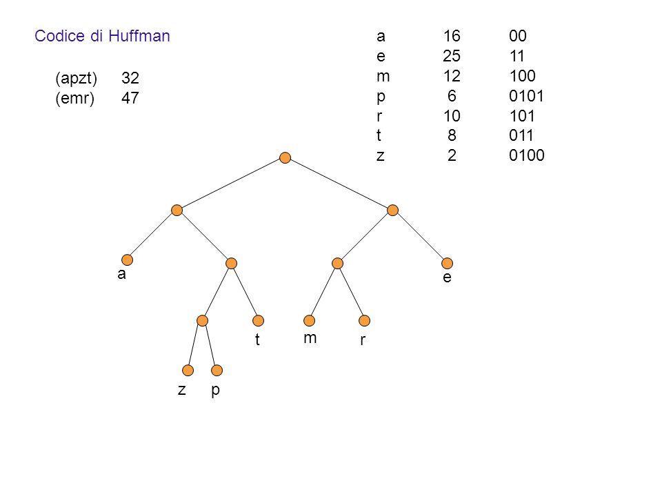 Codice di Huffman (apzt)32 (emr)47 zp t m r a e a1600 e2511 m12100 p 60101 r10101 t 8011 z 2 0100