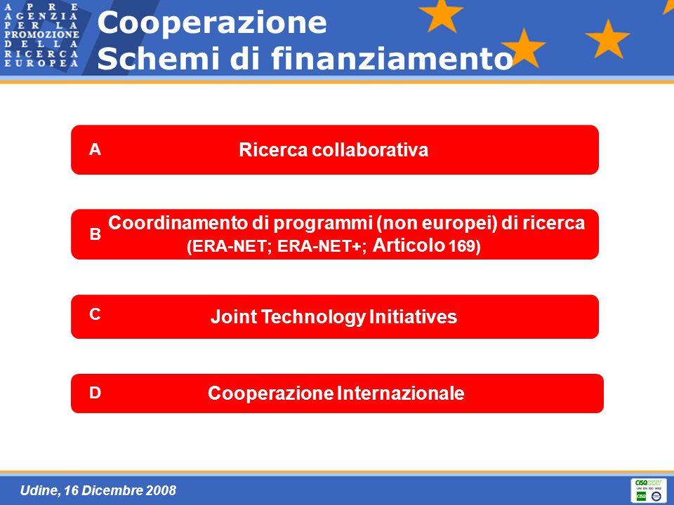 Udine, 16 Dicembre 2008 Ricerca collaborativa Joint Technology Initiatives Coordinamento di programmi (non europei) di ricerca (ERA-NET; ERA-NET+; Articolo 169) Cooperazione Internazionale Cooperazione Schemi di finanziamento A B C D