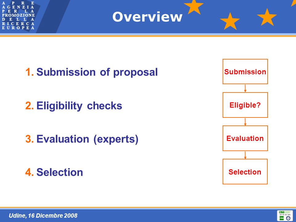 Udine, 16 Dicembre 2008 1. 1.Submission of proposal 2. 2.Eligibility checks 3. 3.Evaluation (experts) 4. 4.Selection Submission Selection Evaluation E