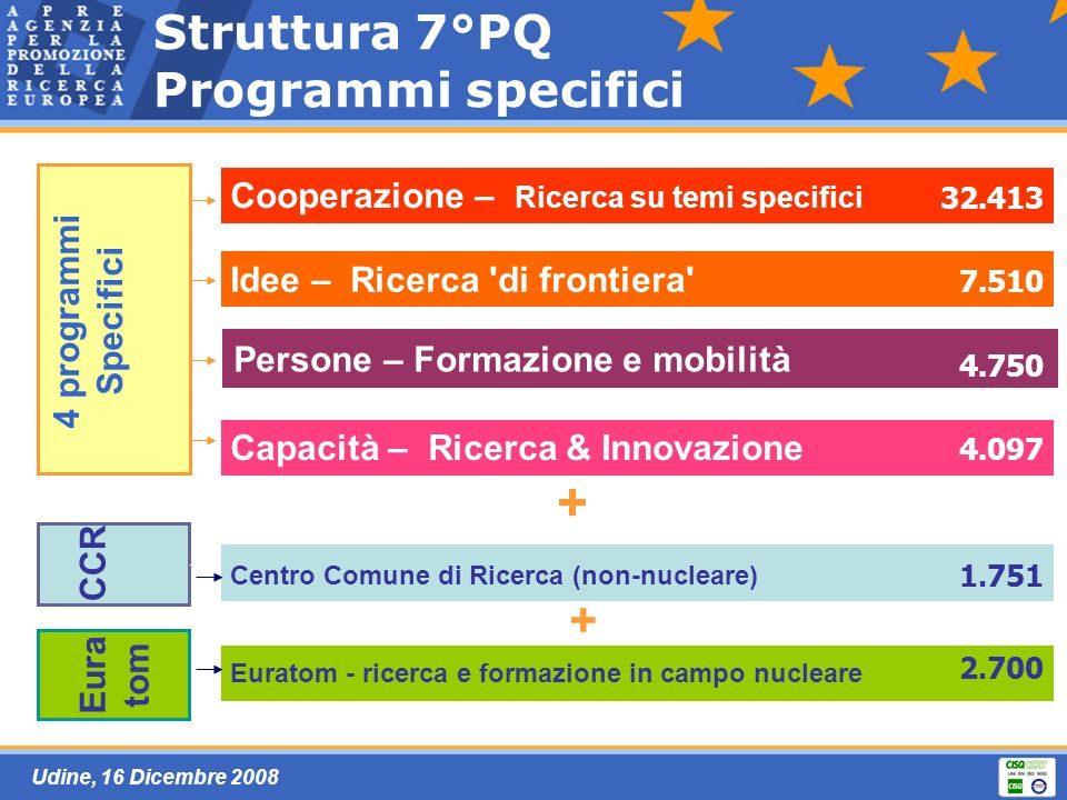 Udine, 16 Dicembre 2008 Submission Fixed deadline calls Electronic proposal submission system (EPSS) only Proposal template given in the Guide for Applicants Closely aligned to the evaluation criteria Proposals are normally submitted and evaluated in a single stage Two-stage submission of proposals May be used for large, bottom up calls First stage short proposal (about 10-20 pages), dealing with main scientific concepts and ideas use of limited set of criteria successful proposers are then invited to submit complete proposals