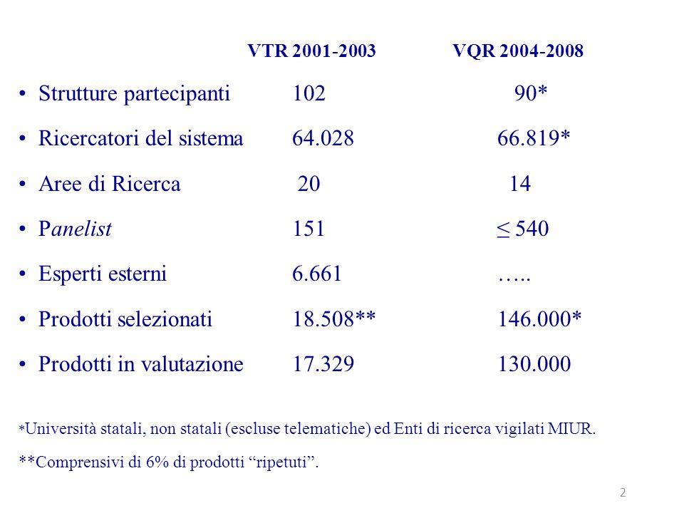VTR 2001-2003 VQR 2004-2008 Strutture partecipanti102 90* Ricercatori del sistema64.02866.819* Aree di Ricerca 20 14 Panelist151 540 Esperti esterni6.661…..