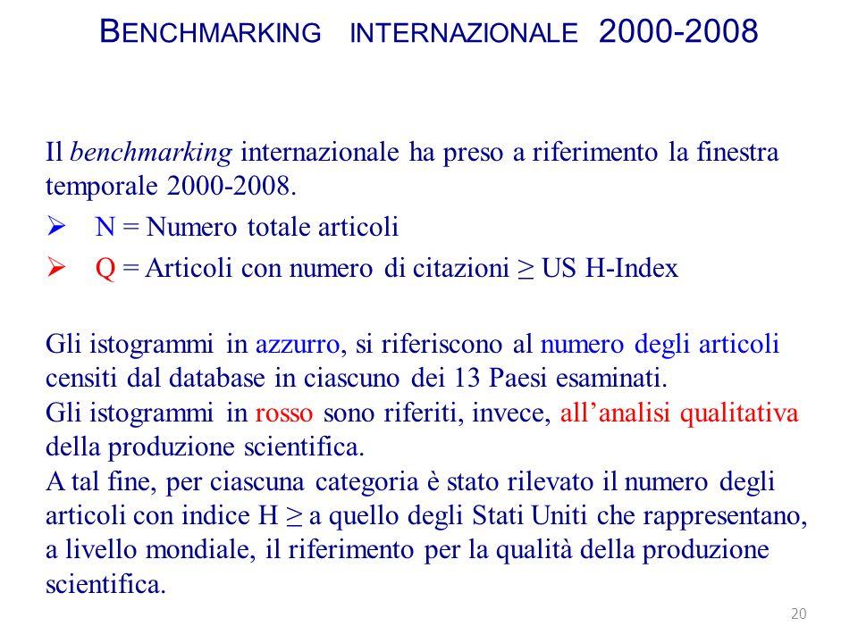 B ENCHMARKING INTERNAZIONALE 2000-2008 Il benchmarking internazionale ha preso a riferimento la finestra temporale 2000-2008.