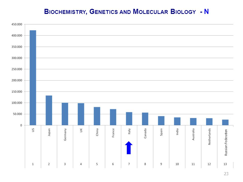 B IOCHEMISTRY, G ENETICS AND M OLECULAR B IOLOGY - Q Russian Federation 24