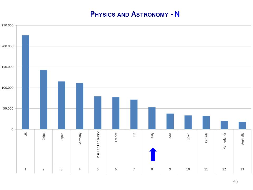 P HYSICS AND A STRONOMY - Q Russian Federation 46