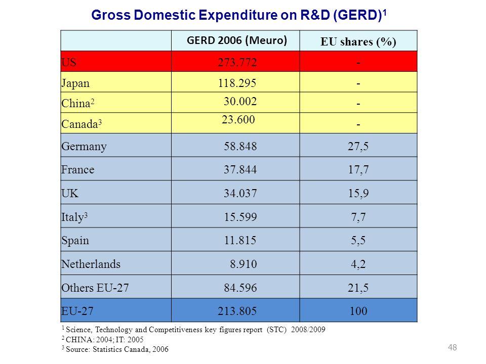 WORLD RANKING - Quality 2000-2008 GERD¹ (Meuro) share% 2006 2 1.US 51.6% 2.UK 11.0% 3.GERMANY 8.7% 4.FRANCE 5.5% 5.JAPAN 5.2% 6.CANADA 3 4.3% 7.ITALY² 3.3% 8.NEDER.