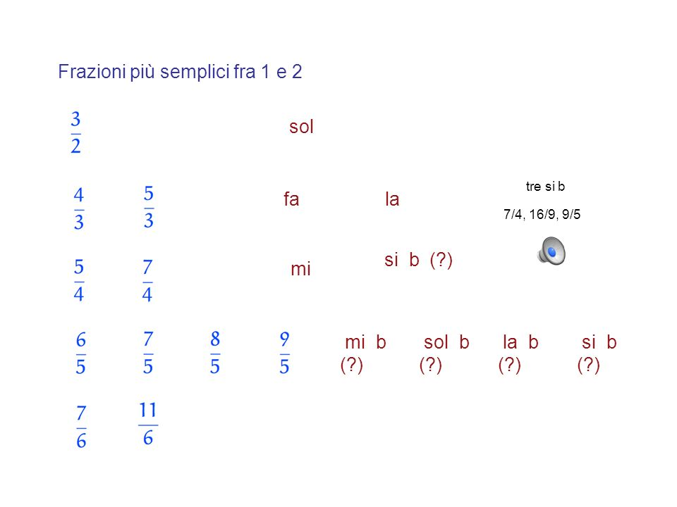 Frazioni più semplici fra 1 e 2 sol fala mi si b (?) mi b (?) sol b (?) la b (?) si b (?) 7/4, 16/9, 9/5 tre si b