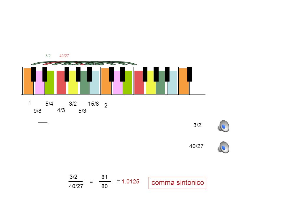 1 5/43/215/8 9/8 4/3 5/3 2 3/240/27 3/2 40/27 comma sintonico 3/2 40/27 = 81 80 = 1.0125