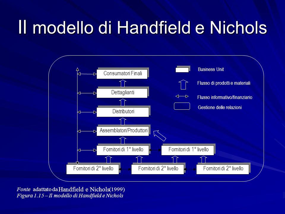 Il modello di Handfield e Nichols Fonte: adattato da Handfield e Nichols (1999) Figura 1.15 – Il modello di Handfield e Nichols. Consumatori Finali De
