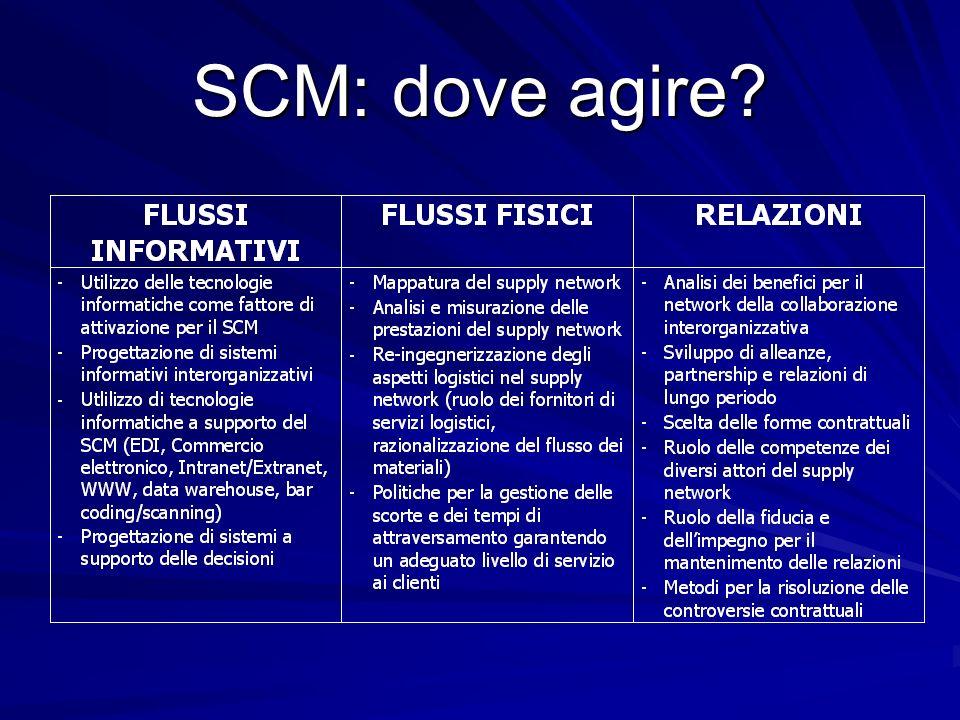 SCM: dove agire?