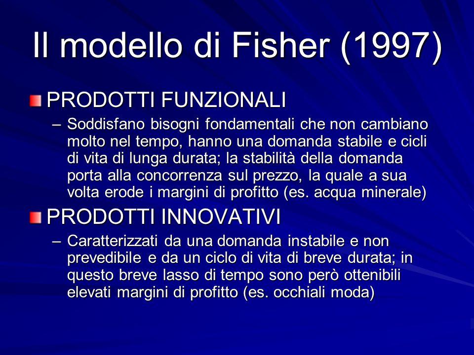 Il modello di Fisher (1997) PRODOTTI FUNZIONALI –Soddisfano bisogni fondamentali che non cambiano molto nel tempo, hanno una domanda stabile e cicli d
