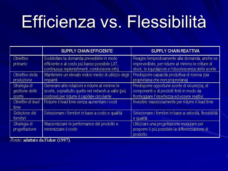 Efficienza vs. Flessibilità