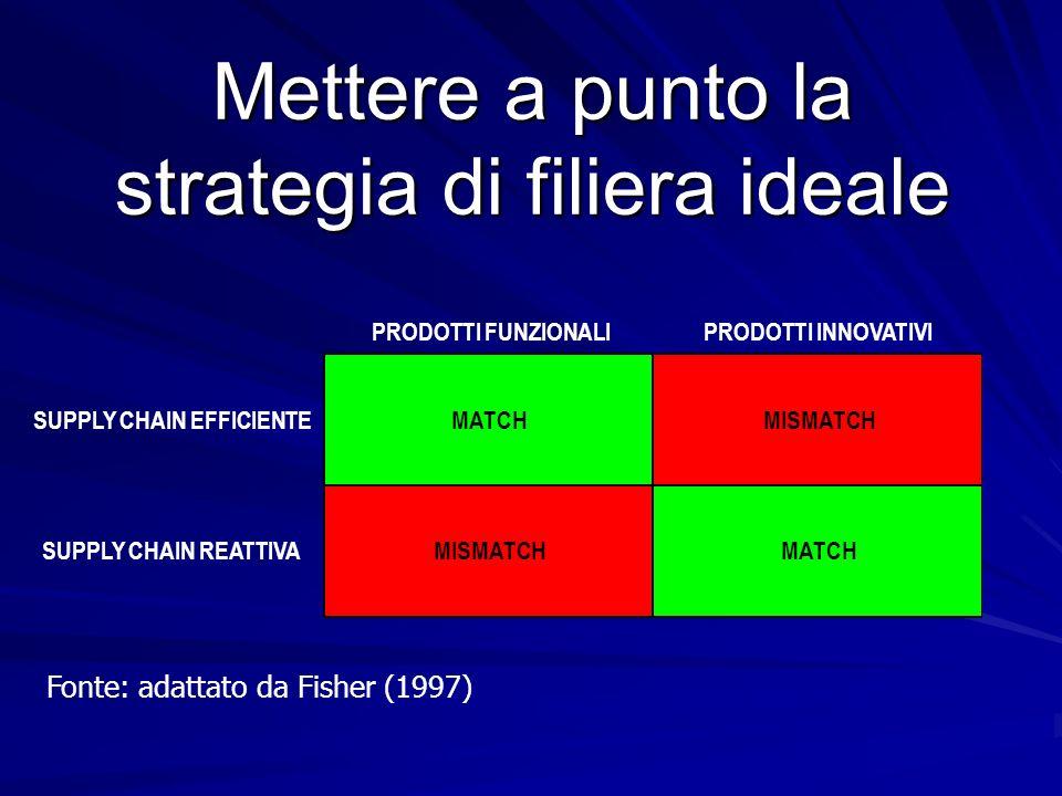 Mettere a punto la strategia di filiera ideale Fonte: adattato da Fisher (1997) PRODOTTI FUNZIONALIPRODOTTI INNOVATIVI SUPPLY CHAIN EFFICIENTEMATCHMIS