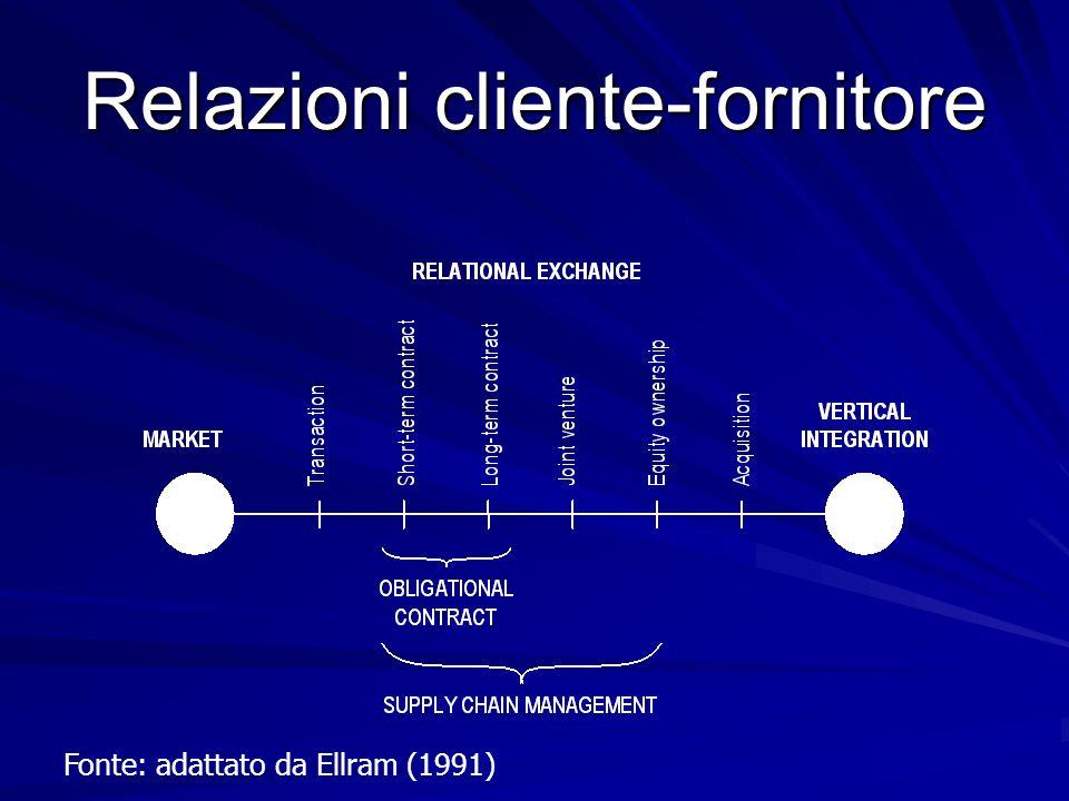 Relazioni cliente-fornitore Fonte: adattato da Ellram (1991)