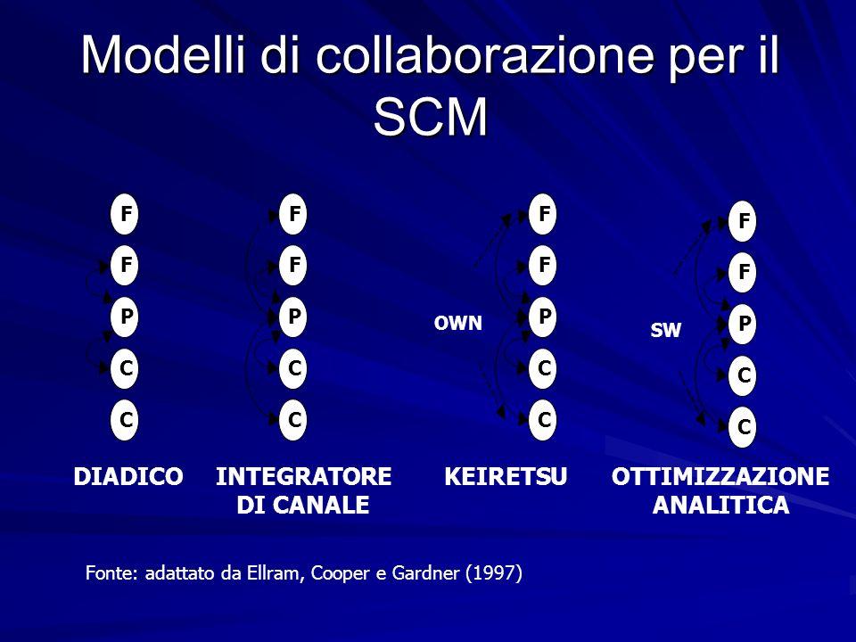 Modelli di collaborazione per il SCM P F C F C P F C F C P F C F C Fonte: adattato da Ellram, Cooper e Gardner (1997) DIADICO SW INTEGRATORE DI CANALE