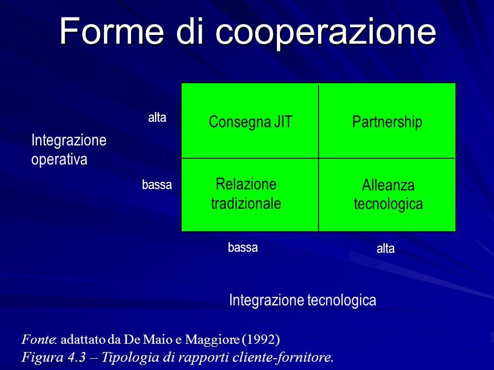 Forme di cooperazione Fonte: adattato da De Maio e Maggiore (1992). Figura 4.3 – Tipologia di rapporti cliente-fornitore. Consegna JIT Relazione tradi