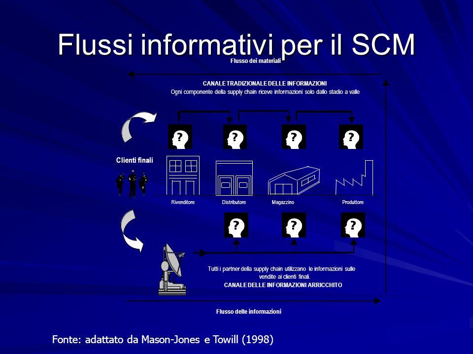 Flussi informativi per il SCM Fonte: adattato da Mason-Jones e Towill (1998)