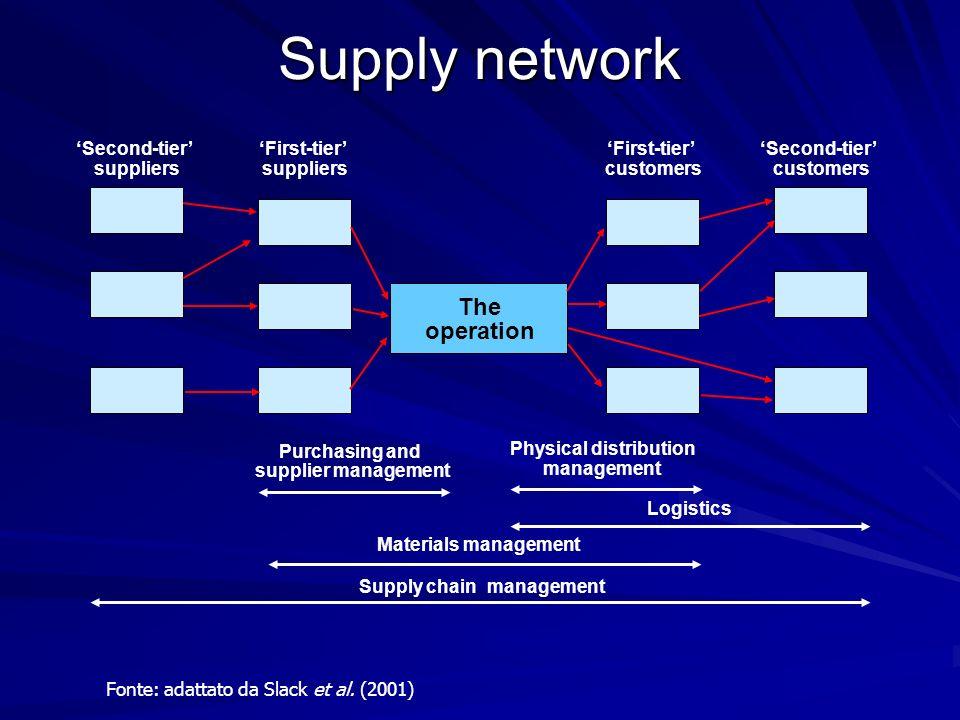 Fonte: adattato da Slack et al. (2001) First-tier suppliers The operation Second-tier suppliers First-tier customers Second-tier customers Purchasing