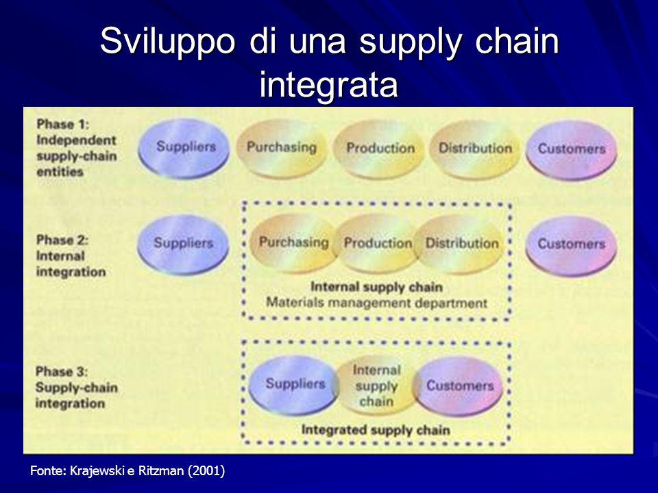 Sviluppo di una supply chain integrata Fonte: Krajewski e Ritzman (2001)