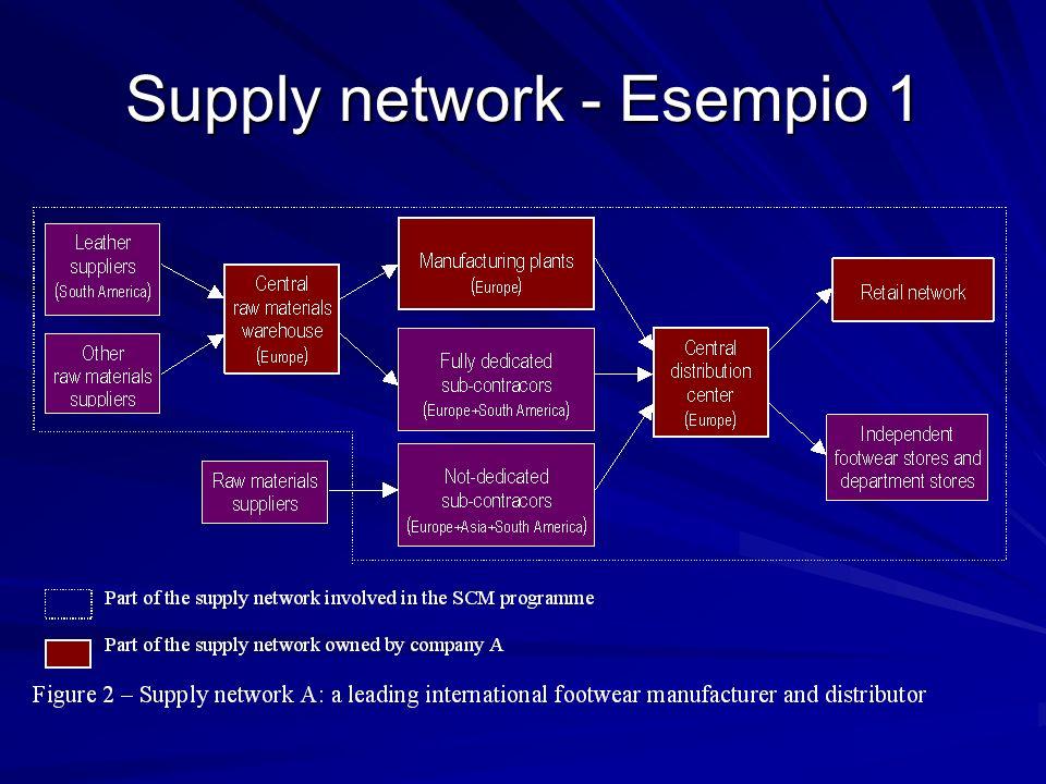 Supply network - Esempio 1