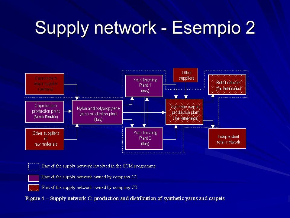Supply network - Esempio 2