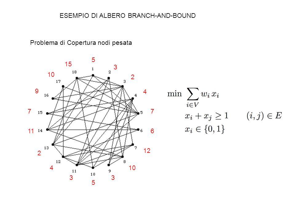 ESEMPIO DI ALBERO BRANCH-AND-BOUND Problema di Copertura nodi pesata 5 3 2 4 7 6 12 10 3 5 3 4 2 11 7 9 10 15