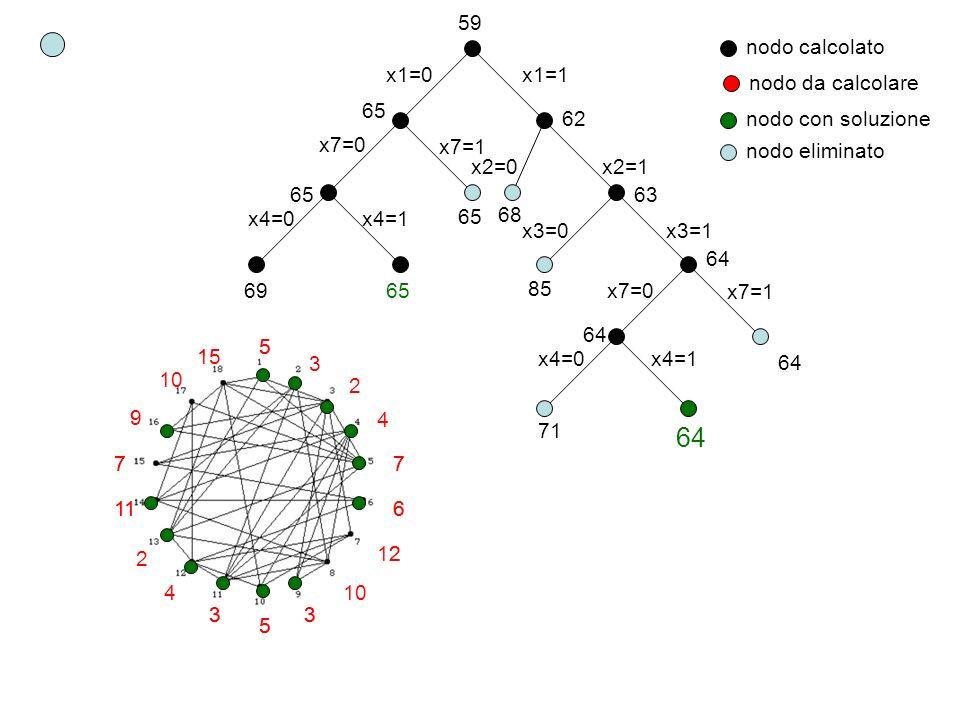 59 x1=0x1=1 65 x7=0 x7=1 65 x4=0x4=1 6965 62 x2=0x2=1 68 63 x3=0x3=1 85 64 x7=0 x7=1 64 x4=0x4=1 71 64 nodo calcolato nodo da calcolare nodo con soluz