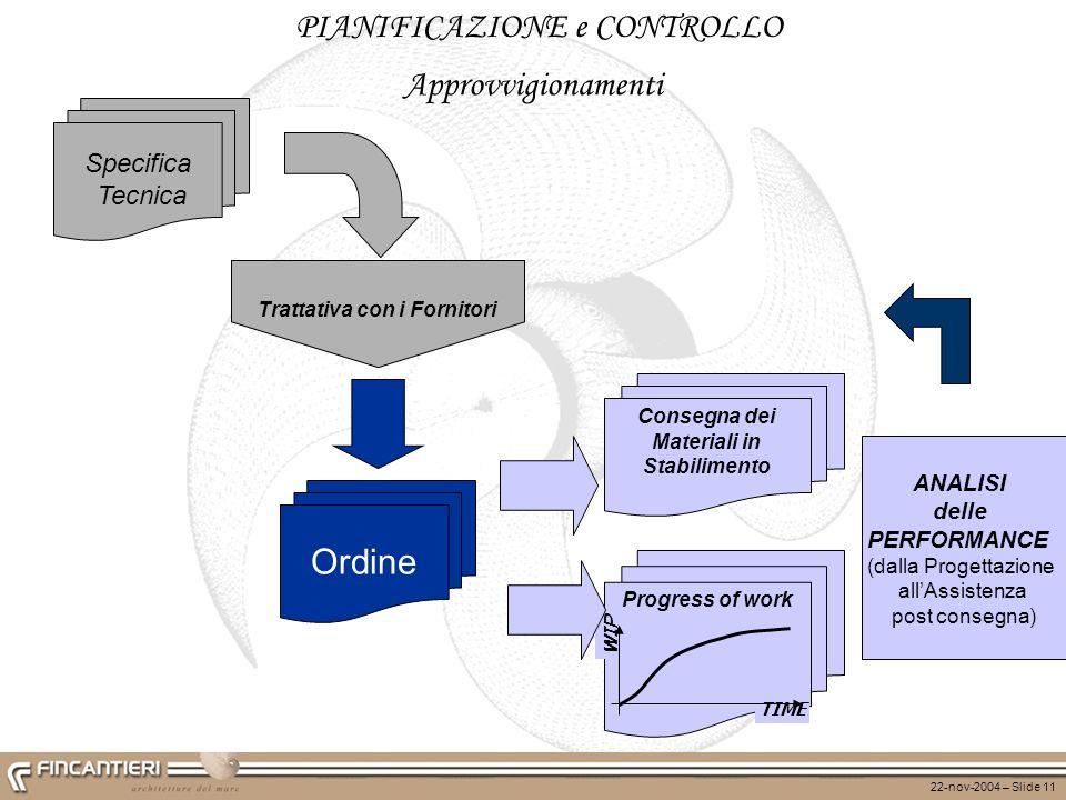22-nov-2004 – Slide 11 PIANIFICAZIONE e CONTROLLO Ordine Specifica Tecnica Consegna dei Materiali in Stabilimento Progress of work WIP TIME Trattativa