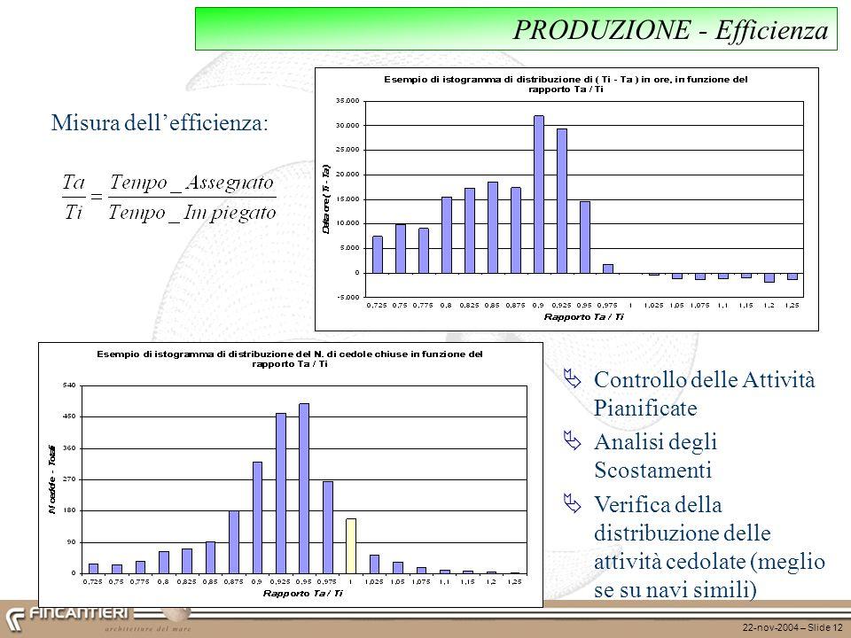 22-nov-2004 – Slide 12 PRODUZIONE - Efficienza Misura dellefficienza: Controllo delle Attività Pianificate Analisi degli Scostamenti Verifica della di