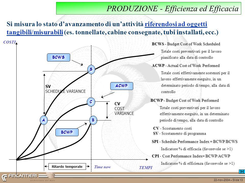 22-nov-2004 – Slide 13 COSTI TEMPI Ritardo temporale Time now BCWP B ACWP C BCWS S CV COST VARIANCE A SV SCHEDULE VARIANCE CV CV - Scostamento costi S