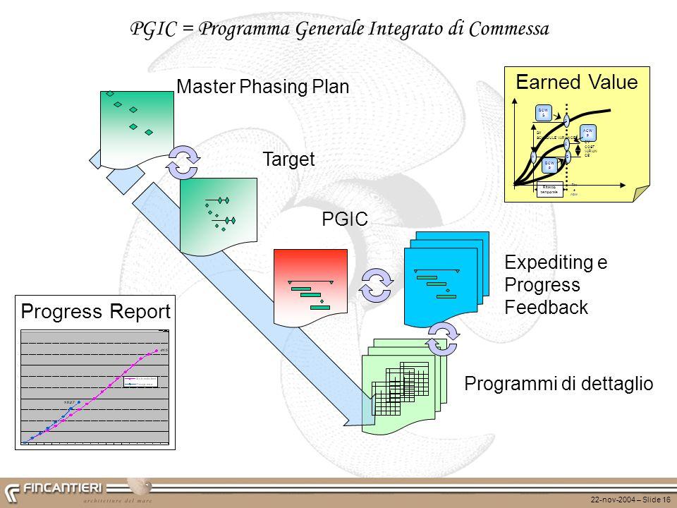 22-nov-2004 – Slide 16 Programmi di dettaglio Target PGIC = Programma Generale Integrato di Commessa Master Phasing Plan Expediting e Progress Feedbac