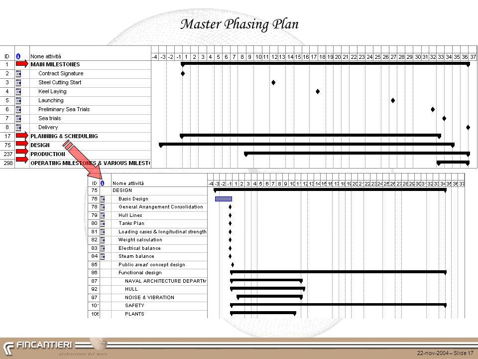 22-nov-2004 – Slide 17 Master Phasing Plan