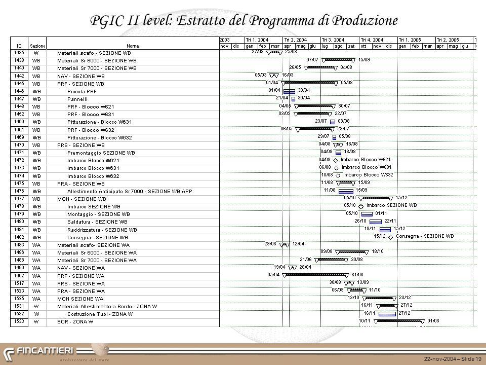22-nov-2004 – Slide 19 PGIC II level: Estratto del Programma di Produzione