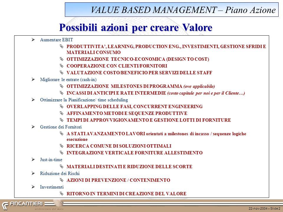 22-nov-2004 – Slide 2 VALUE BASED MANAGEMENT – Piano Azione Aumentare EBIT Aumentare EBIT PRODUTTIVITA, LEARNING, PRODUCTION ENG., INVESTIMENTI, GESTI