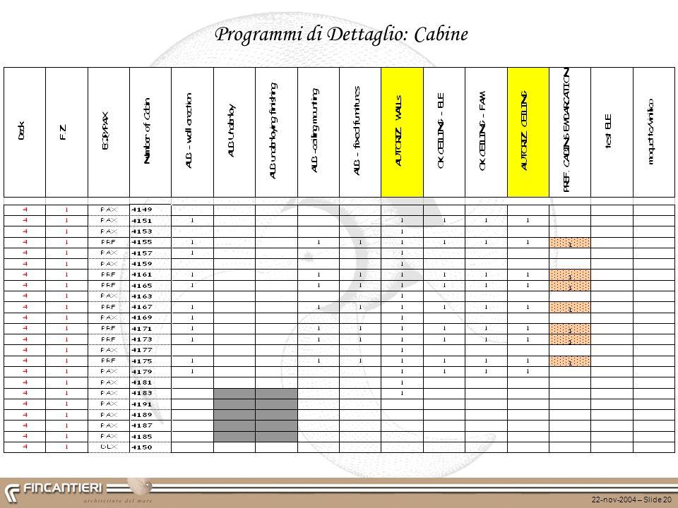 22-nov-2004 – Slide 20 Programmi di Dettaglio: Cabine