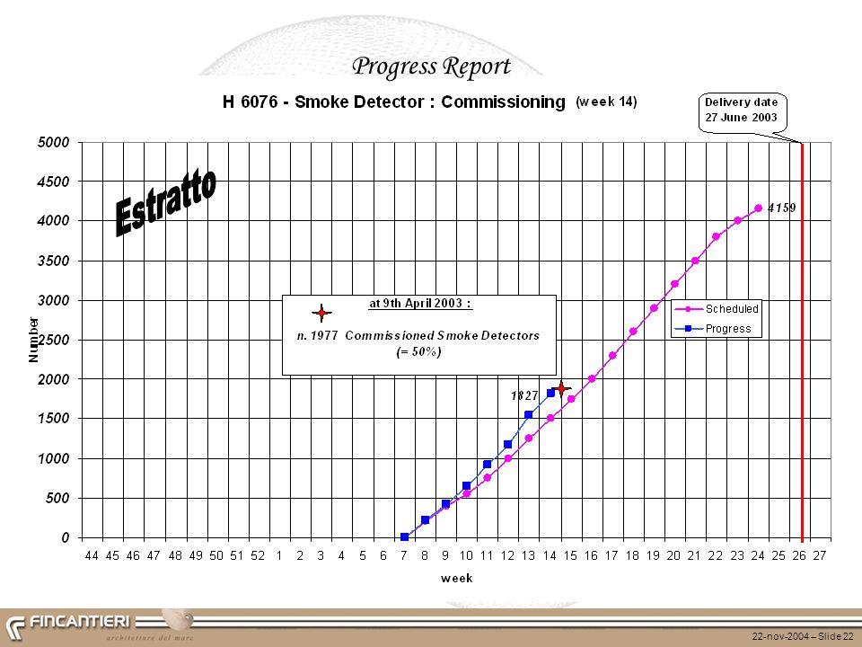22-nov-2004 – Slide 22 Progress Report