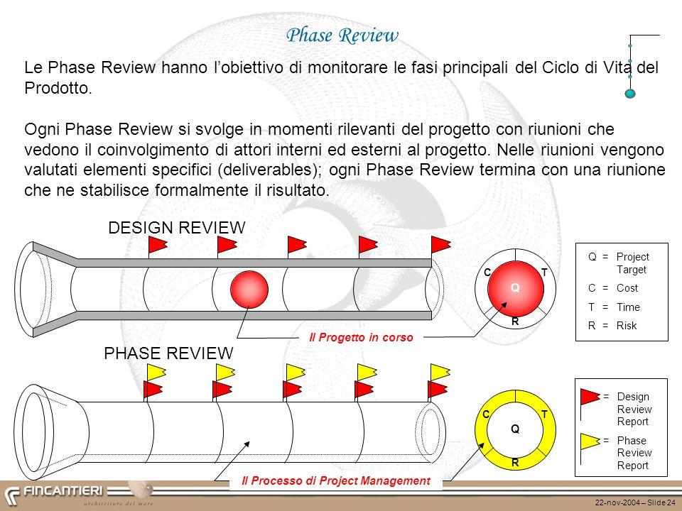 22-nov-2004 – Slide 24 C R T Q = Design Review Report = Phase Review Report Il Processo di Project Management Le Phase Review hanno lobiettivo di moni