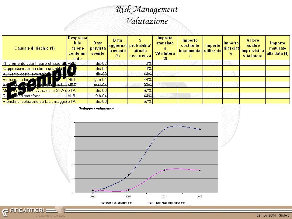 22-nov-2004 – Slide 8 Risk Management Valutazione