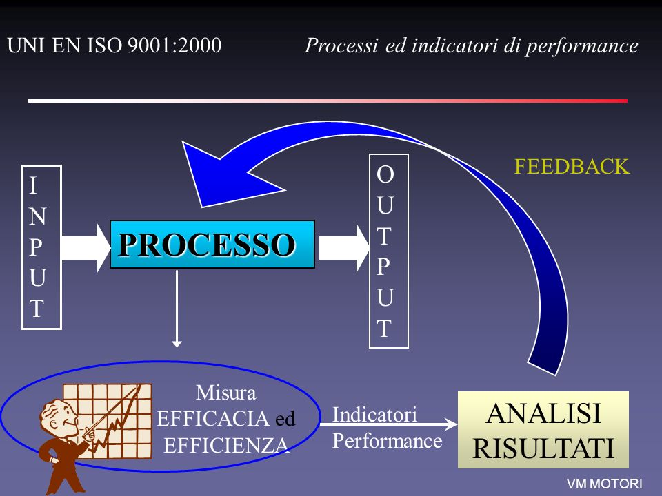 VM MOTORI PROCESSO INPUTINPUT OUTPUTOUTPUT Misura EFFICACIA ed EFFICIENZA Indicatori Performance ANALISI RISULTATI FEEDBACK UNI EN ISO 9001:2000Proces