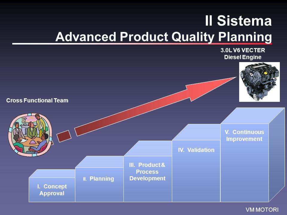 VM MOTORI Il Sistema Obiettivi delle fasi della commessa Step1 Approvazione del concetto (CA): capire i desideri del cliente e scegliere la soluzione più economica per soddisfarli Step2 Pianificazione (PL): creare il team, attribuire responsabilità e definire le tempistiche del progetto.