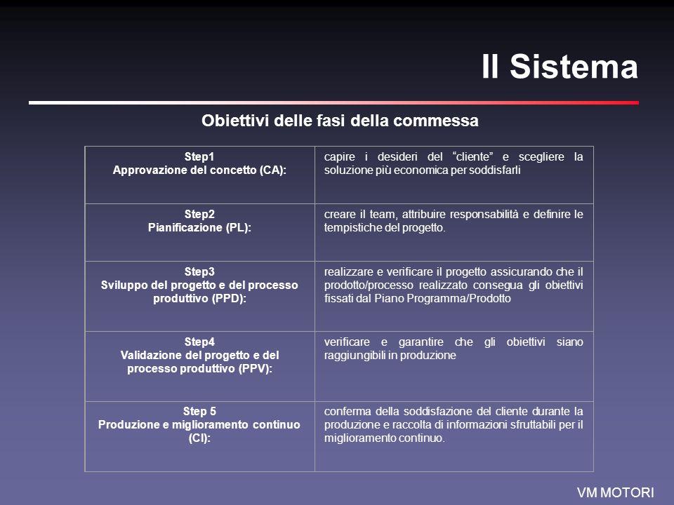 VM MOTORI Il Sistema Obiettivi delle fasi della commessa Step1 Approvazione del concetto (CA): capire i desideri del cliente e scegliere la soluzione