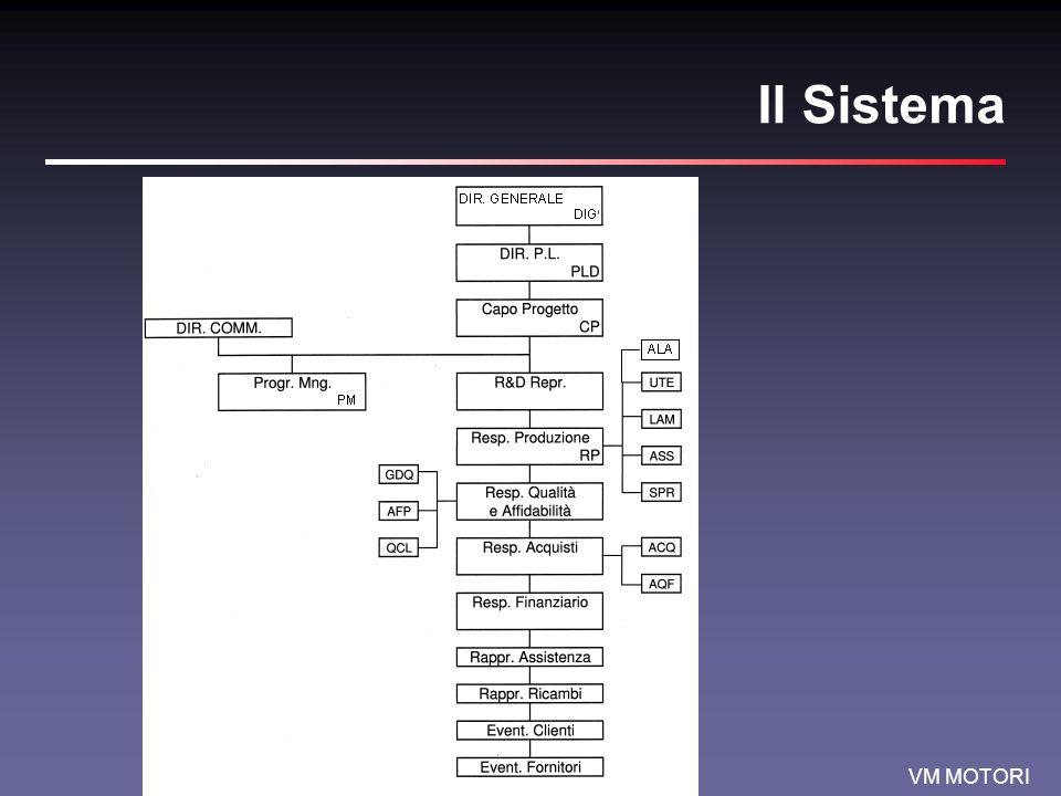 VM MOTORI Il Sistema