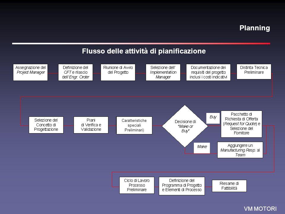 VM MOTORI Planning Flusso delle attività di pianificazione Caratteristiche speciali Preliminari)