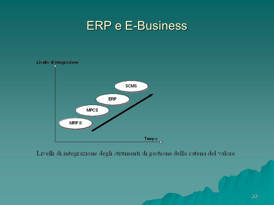 22 ERP e E-Business