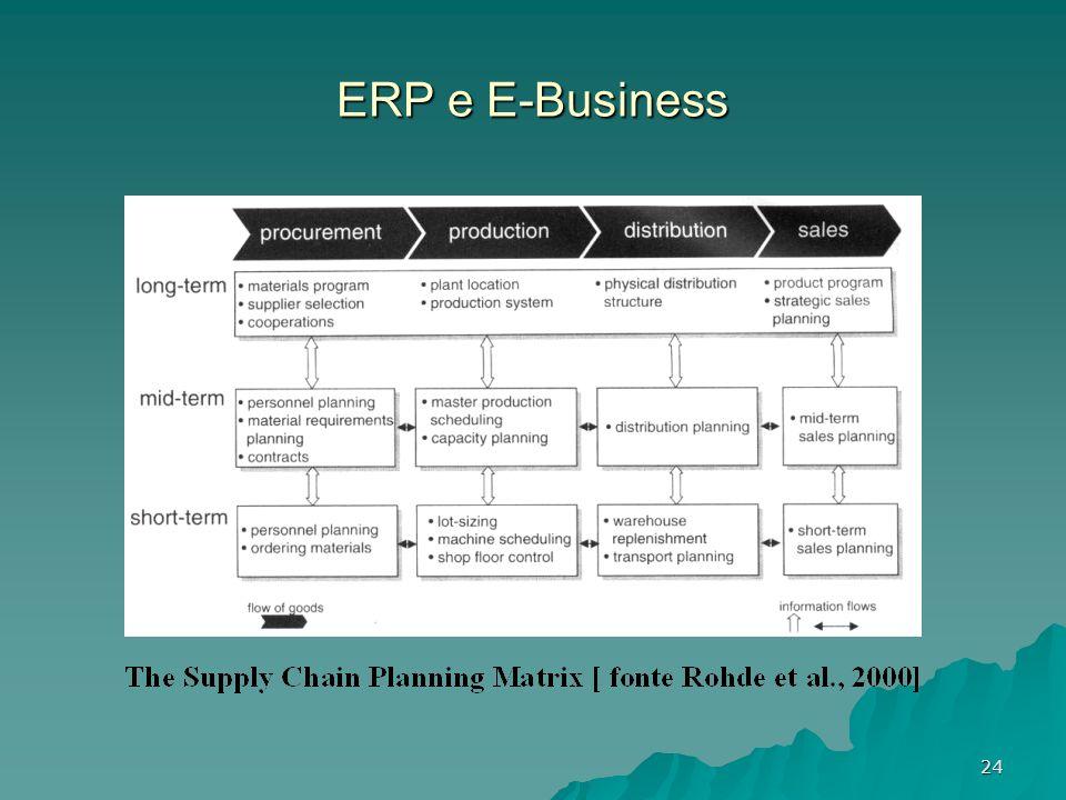 24 ERP e E-Business