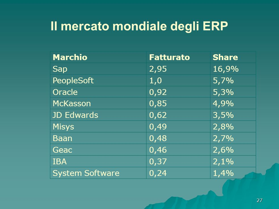 27 Il mercato mondiale degli ERP MarchioFatturatoShare Sap2,9516,9% PeopleSoft1,05,7% Oracle0,925,3% McKasson0,854,9% JD Edwards0,623,5% Misys0,492,8% Baan0,482,7% Geac0,462,6% IBA0,372,1% System Software0,241,4%