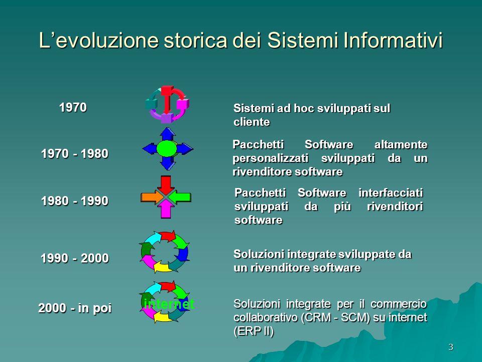 3 Pacchetti Software altamente personalizzati sviluppati da un rivenditore software 1970 - 1980 Soluzioni integrate sviluppate da un rivenditore softw