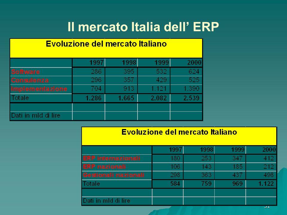 31 Il mercato Italia dell ERP
